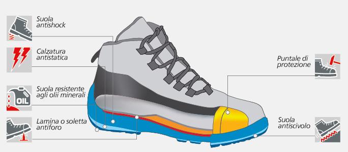scarpe antinfortunistiche S1P