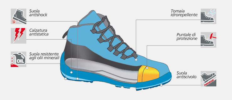 Caratteristiche tecniche scarpe Norma S2 MODYF.it