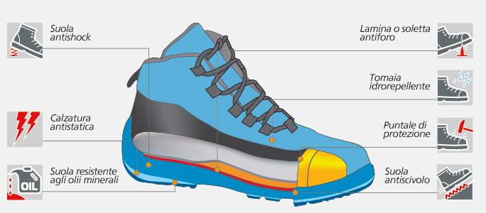 Caratteristiche tecniche scarpe Norma S3 - MODYF.it db600632745