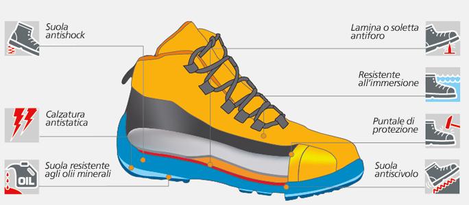 Caratteristiche tecniche scarpe Norma S5 MODYF.it