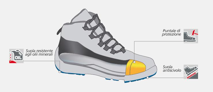 Caratteristiche tecniche scarpe Norma SB MODYF.it